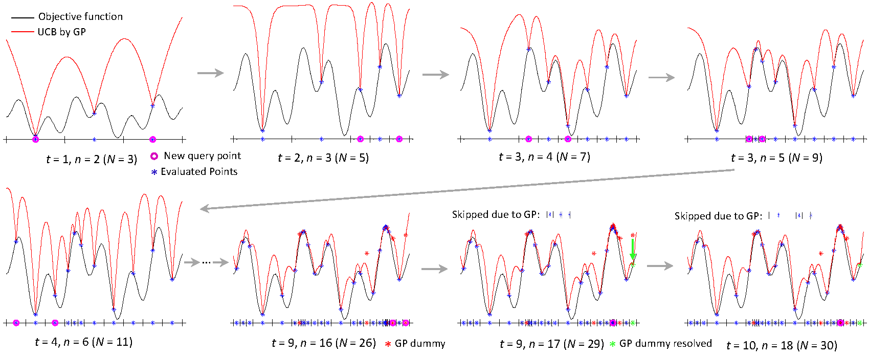 Bayesian Optimization MATLAB code